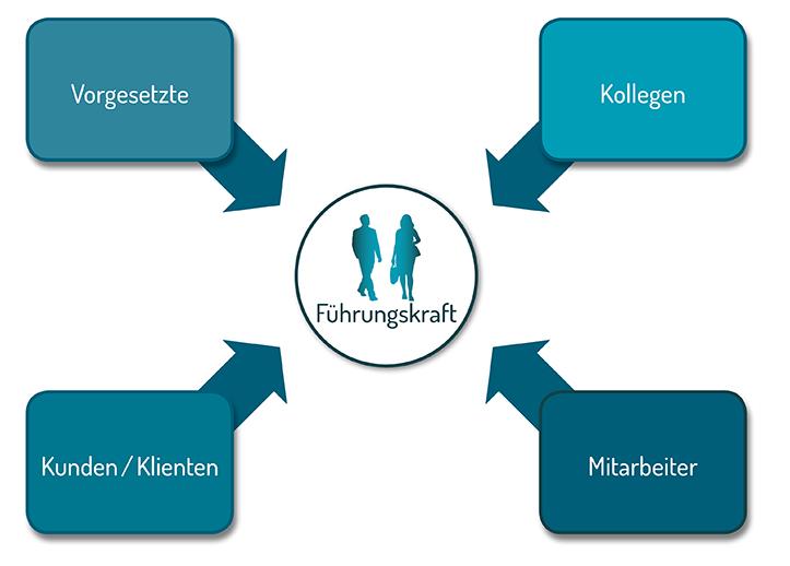 Grafik_Fuehrungskraft